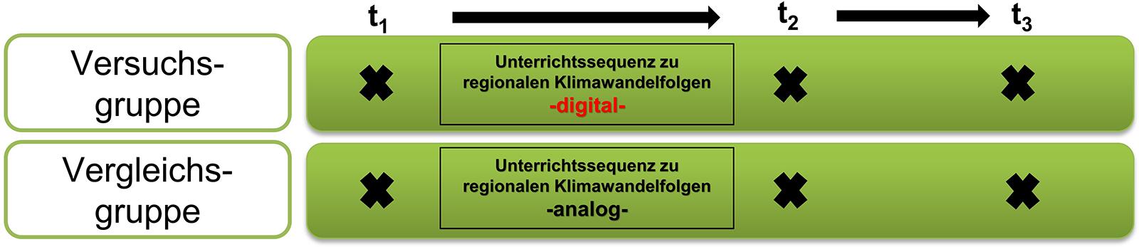 Zwei-Gruppen-Untersuchungsdesign mit drei Messzeitpunkten: In der Versuchsgruppe Unterricht mit digitalen Arbeitsweisen zu regionalen Klimawandelfolgen, in der Vergleichsgruppe Unterricht auf analoger Basis | Baytreenet, FAU