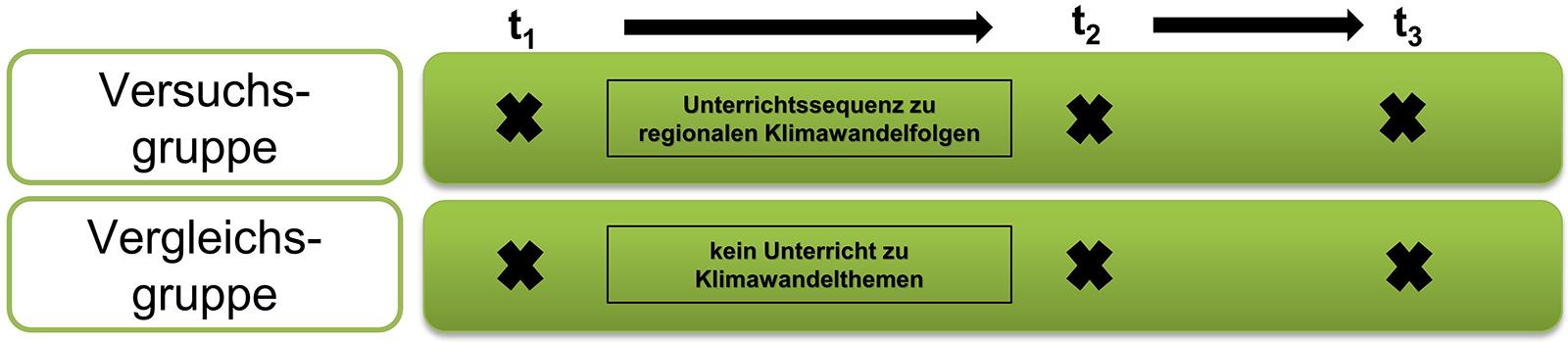 Zwei-Gruppen-Untersuchungsdesign mit drei Messzeitpunkten: In der Versuchsgruppe mit Unterricht zu regionalen Klimawandelfolgen, in der Vergleichsgruppe ohne entsprechenden Unterricht | Baytreenet, FAU